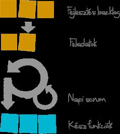 Agilis alkalmazásfejlesztés